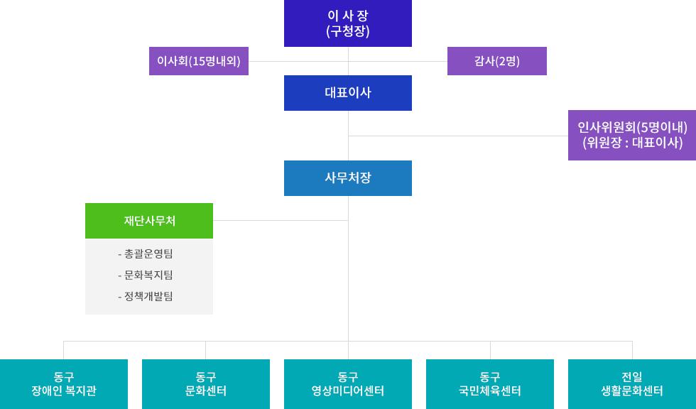 광주광역시 동구행복재단 조직도